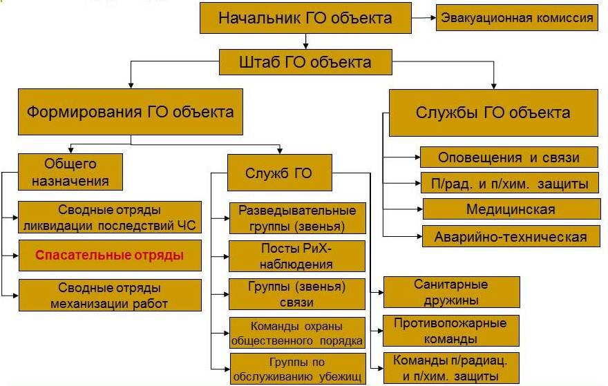 схема гражданской обороны области