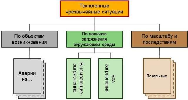 Чс техногенного характера и их классификация
